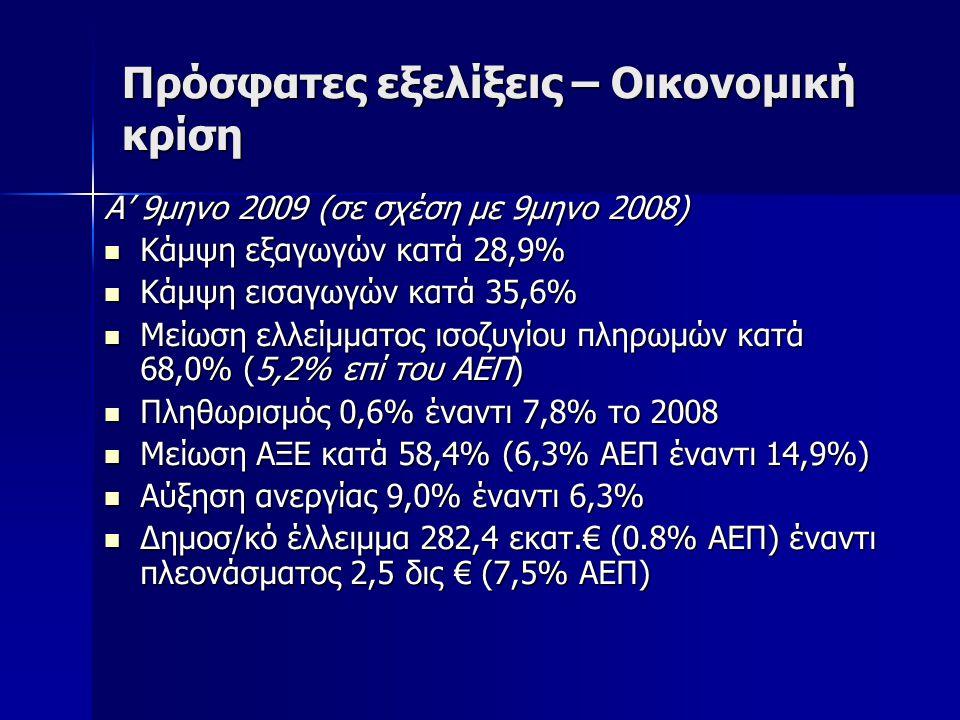 Πρόσφατες εξελίξεις – Οικονομική κρίση Α' 9μηνο 2009 (σε σχέση με 9μηνο 2008) Κάμψη εξαγωγών κατά 28,9% Κάμψη εξαγωγών κατά 28,9% Κάμψη εισαγωγών κατά 35,6% Κάμψη εισαγωγών κατά 35,6% Μείωση ελλείμματος ισοζυγίου πληρωμών κατά 68,0% (5,2% επί του ΑΕΠ) Μείωση ελλείμματος ισοζυγίου πληρωμών κατά 68,0% (5,2% επί του ΑΕΠ) Πληθωρισμός 0,6% έναντι 7,8% το 2008 Πληθωρισμός 0,6% έναντι 7,8% το 2008 Μείωση ΑΞΕ κατά 58,4% (6,3% ΑΕΠ έναντι 14,9%) Μείωση ΑΞΕ κατά 58,4% (6,3% ΑΕΠ έναντι 14,9%) Αύξηση ανεργίας 9,0% έναντι 6,3% Αύξηση ανεργίας 9,0% έναντι 6,3% Δημοσ/κό έλλειμμα 282,4 εκατ.€ (0.8% ΑΕΠ) έναντι πλεονάσματος 2,5 δις € (7,5% ΑΕΠ) Δημοσ/κό έλλειμμα 282,4 εκατ.€ (0.8% ΑΕΠ) έναντι πλεονάσματος 2,5 δις € (7,5% ΑΕΠ)