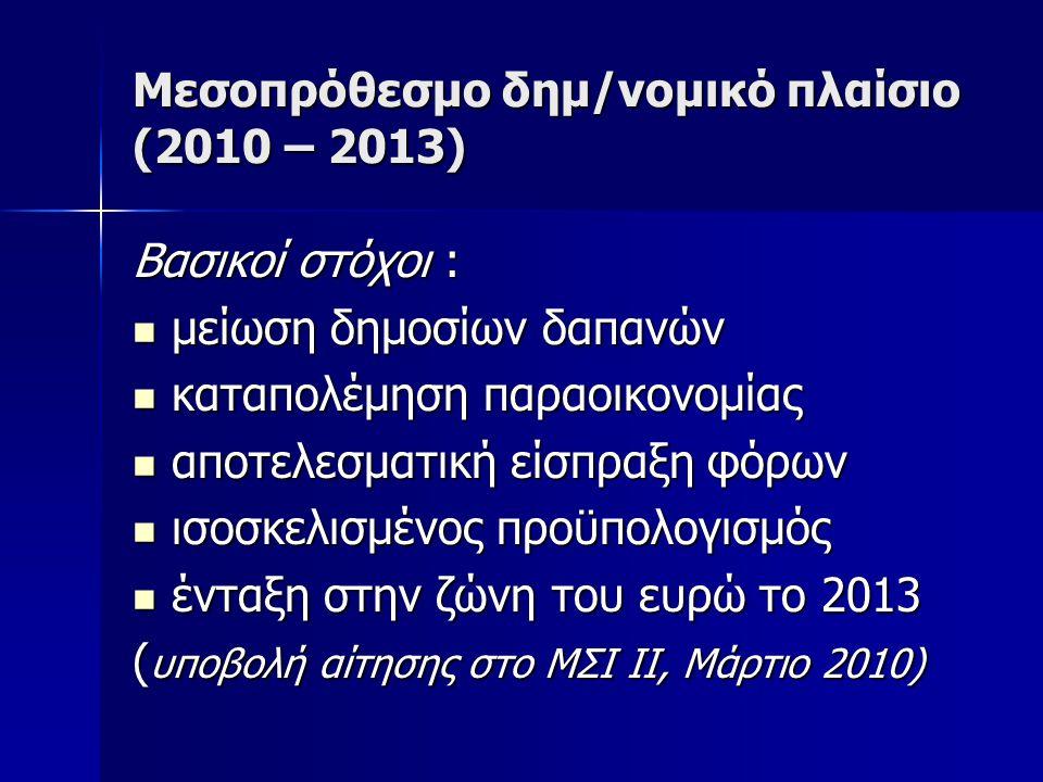 Προοπτικές β/οικονομίας – Εκτιμήσεις Οικονομική ανάκαμψη από β΄ τρίμηνο 2010 Οικονομική ανάκαμψη από β΄ τρίμηνο 2010 Αύξηση ΑΕΠ κατά 0,5% το 2010 Αύξηση ΑΕΠ κατά 0,5% το 2010 Περαιτέρω αύξηση ανεργίας Περαιτέρω αύξηση ανεργίας Στον κατασκευαστικό τομέα (-14,0%), αναμένεται ανάκαμψη στον τομέα επαγγελματικών ακινήτων.