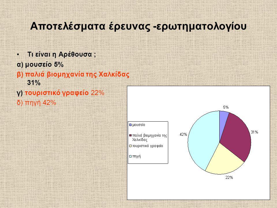 Αποτελέσματα έρευνας -ερωτηματολογίου Τι είναι η Αρέθουσα ; α) μουσείο 5% β) παλιά βιομηχανία της Χαλκίδας 31% γ) τουριστικό γραφείο 22% δ) πηγή 42%