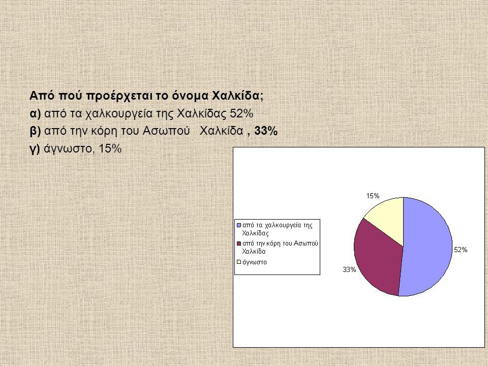 Από πού προέρχεται το όνομα Χαλκίδα; α) από τα χαλκουργεία της Χαλκίδας 52% β) από την κόρη του Ασωπού Χαλκίδα, 33% γ) άγνωστο, 15%