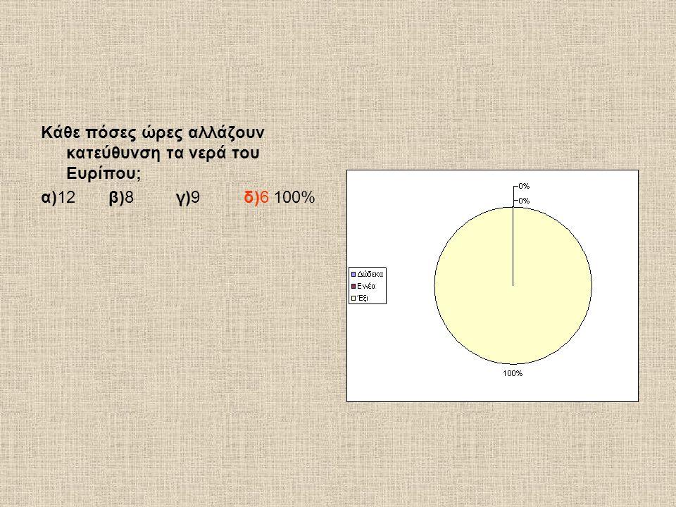 Κάθε πόσες ώρες αλλάζουν κατεύθυνση τα νερά του Ευρίπου; α)12β)8γ)9δ)6 100%