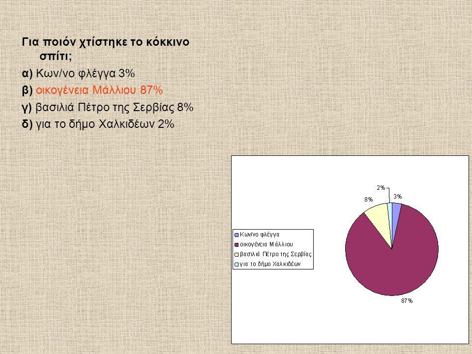 Για ποιόν χτίστηκε το κόκκινο σπίτι; α) Κων/νο φλέγγα 3% β) οικογένεια Μάλλιου 87% γ) βασιλιά Πέτρο της Σερβίας 8% δ) για το δήμο Χαλκιδέων 2%