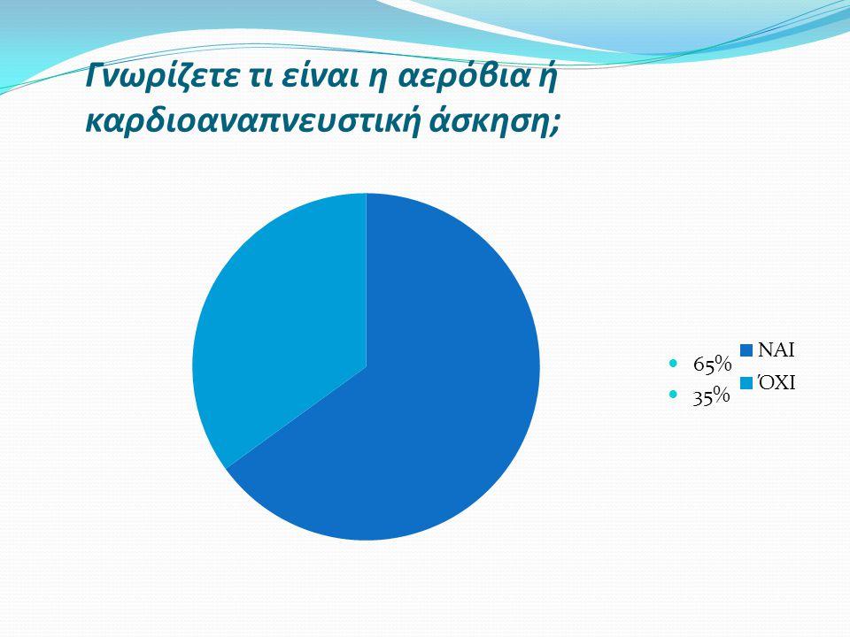 Γνωρίζετε τι είναι η αερόβια ή καρδιοαναπνευστική άσκηση; 65% 35%