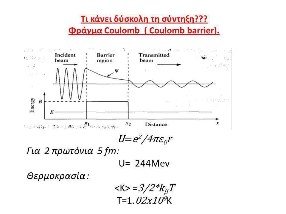 Τι κάνει δύσκολη τη σύντηξη??? Φράγμα Coulomb ( Coulomb barrier). U=e 2 /4πε 0 r Για 2 πρωτόνια 5 fm: U= 244Mev Θερμοκρασία : = 3/2*k β Τ T=1. 02x10 9