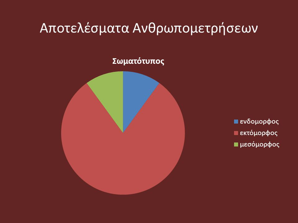 Αποτελέσματα Ανθρωπομετρήσεων