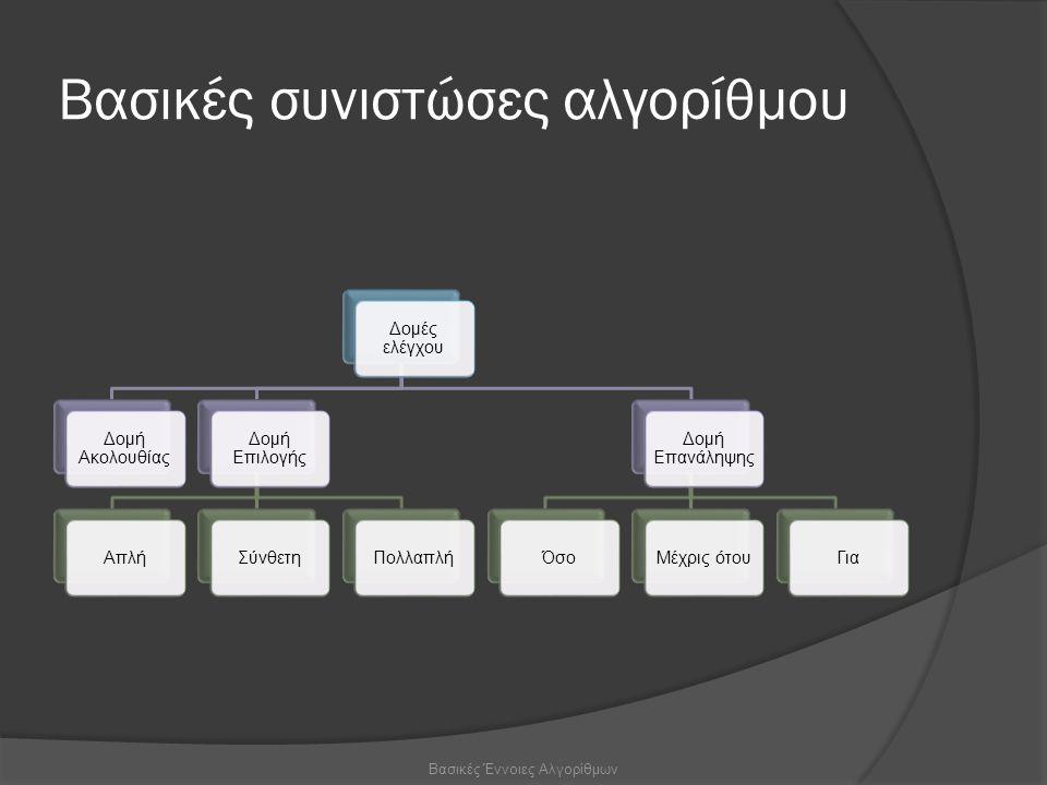 Βασικές συνιστώσες αλγορίθμου Δομές ελέγχου Δομή Ακολουθίας Δομή Επιλογής ΑπλήΣύνθετηΠολλαπλή Δομή Επανάληψης ΌσοΜέχρις ότουΓια Βασικές Έννοιες Αλγορίθμων