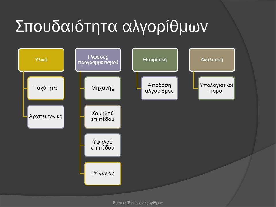 Σπουδαιότητα αλγορίθμων Υλικό ΤαχύτηταΑρχιτεκτονική Γλώσσες προγραμματισμού Μηχανής Χαμηλού επιπέδου Υψηλού επιπέδου 4 ης γενιάς Θεωρητική Απόδοση αλγορίθμου Αναλυτική Υπολογιστικοί πόροι Βασικές Έννοιες Αλγορίθμων