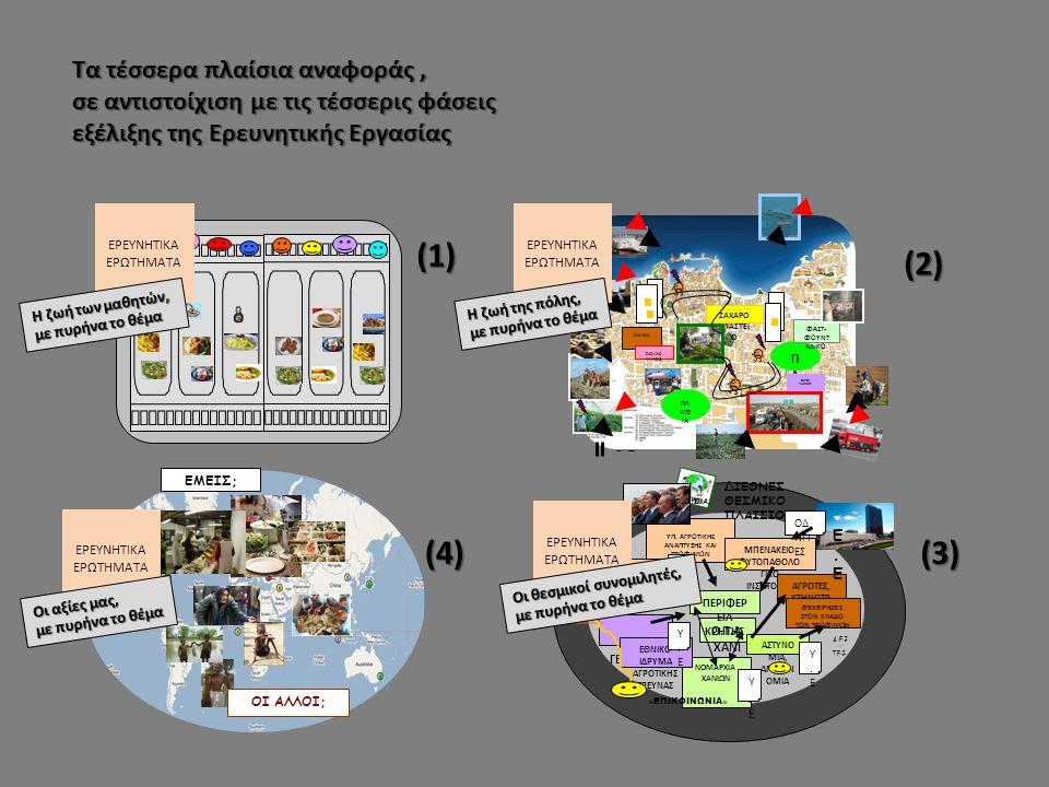 ΕΜΕΙΣ; ΟΙ ΑΛΛΟΙ; (1) (2) (3)(4) ΕΡΕΥΝΗΤΙΚΑ ΕΡΩΤΗΜΑΤΑ Τα τέσσερα πλαίσια αναφοράς, σε αντιστοίχιση με τις τέσσερις φάσεις εξέλιξης της Ερευνητικής Εργασίας Η ζωή των μαθητών, με πυρήνα το θέμα Οι αξίες μας, με πυρήνα το θέμα ΖΑΧΑΡΟ ΠΛΑΣΤΕΙ Ο Π Λ Α ΤΕ ΙΑ ΣΧΟΛΕΙΟ ΦΑΣΤ- ΦΟΥΝΤ ΑΔΙΚΟ ΣΧΟΛΙΚΟ ΚΥΛΙΚΕΙΟ SUPER MARKET ΔΙΚΤΥΑ ΥΠΟΔΟΜΗΣ ΕΡΕΥΝΗΤΙΚΑ ΕΡΩΤΗΜΑΤΑ Η ζωή της πόλης, με πυρήνα το θέμα Α.Ε.Ι.