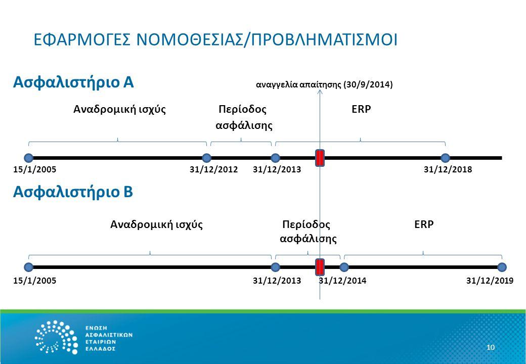 ΕΦΑΡΜΟΓΕΣ ΝΟΜΟΘΕΣΙΑΣ/ΠΡΟΒΛΗΜΑΤΙΣΜΟΙ Ασφαλιστήριο Α αναγγελία απαίτησης (30/9/2014) Αναδρομική ισχύς Περίοδος ERP ασφάλισης 15/1/2005 31/12/2012 31/12/2013 31/12/2018 Ασφαλιστήριο Β Αναδρομική ισχύς Περίοδος ERP ασφάλισης 15/1/2005 31/12/2013 31/12/2014 31/12/2019 10