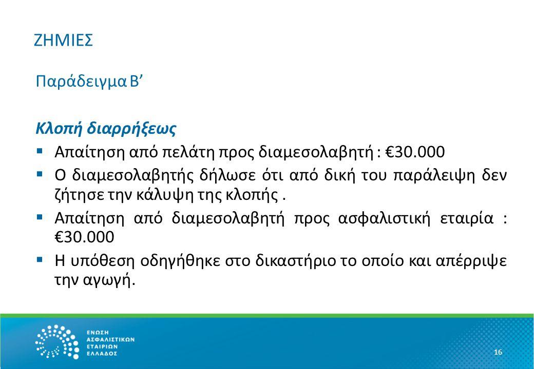 ΖΗΜΙΕΣ Παράδειγμα Β' Κλοπή διαρρήξεως  Απαίτηση από πελάτη προς διαμεσολαβητή : €30.000  Ο διαμεσολαβητής δήλωσε ότι από δική του παράλειψη δεν ζήτησε την κάλυψη της κλοπής.