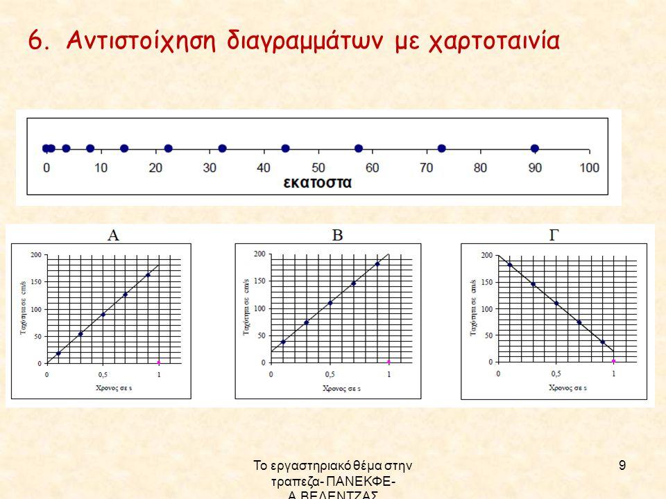 Το εργαστηριακό θέμα στην τραπεζα- ΠΑΝΕΚΦΕ- Α.ΒΕΛΕΝΤΖΑΣ 10 Υπάρχουν και θέματα με έμπνευση από τις εργαστηριακές ασκήσεις -Στάζει σε τακτά χρονικά διαστήματα λάδι από αυτοκίνητο και από τα ίχνη των κηλίδων στο δρόμο ζητείται η ταχύτητα) - Θέμα Δ, προσαρμογή του θέματος του πανευρωπαϊκού διαγωνισμού EUSO με την μπίλια που «πέφτει» μέσα σε λάδι - Θέμα Δ, του οποίου το σκηνικό περιγράφει πειραματικές διαδικασίες και τα δεδομένα στο μαθητή δίνονται έμμεσα μέσω των αποτελεσμάτων των μετρήσεων που περιγράφονται.