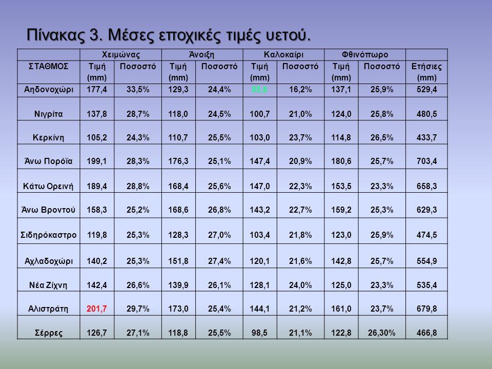 ΧειμώναςΆνοιξηΚαλοκαίριΦθινόπωρο ΣΤΑΘΜΟΣ Τιμή (mm) Ποσοστό Τιμή (mm) Ποσοστό Τιμή (mm) Ποσοστό Τιμή (mm) Ποσοστό Ετήσιες (mm) Αηδονοχώρι177,433,5%129,324,4%85,616,2%137,125,9%529,4 Νιγρίτα137,828,7%118,024,5%100,721,0%124,025,8%480,5 Κερκίνη105,224,3%110,725,5%103,023,7%114,826,5%433,7 Άνω Πορόϊα199,128,3%176,325,1%147,420,9%180,625,7%703,4 Κάτω Ορεινή189,428,8%168,425,6%147,022,3%153,523,3%658,3 Άνω Βροντού158,325,2%168,626,8%143,222,7%159,225,3%629,3 Σιδηρόκαστρο119,825,3%128,327,0%103,421,8%123,025,9%474,5 Αχλαδοχώρι140,225,3%151,827,4%120,121,6%142,825,7%554,9 Νέα Ζίχνη142,426,6%139,926,1%128,124,0%125,023,3%535,4 Αλιστράτη201,729,7%173,025,4%144,121,2%161,023,7%679,8 Σέρρες126,727,1%118,825,5%98,521,1%122,826,30%466,8 Πίνακας 3.