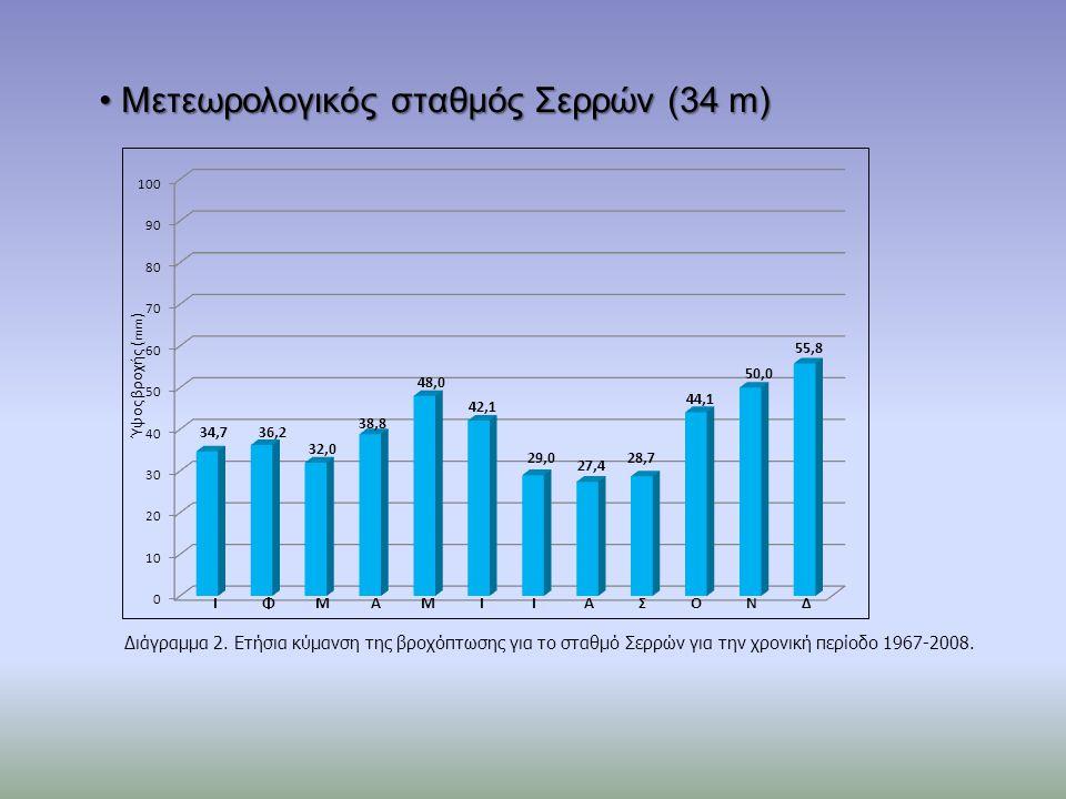 Μετεωρολογικός σταθμός Σερρών (34 m) Μετεωρολογικός σταθμός Σερρών (34 m) Διάγραμμα 2.