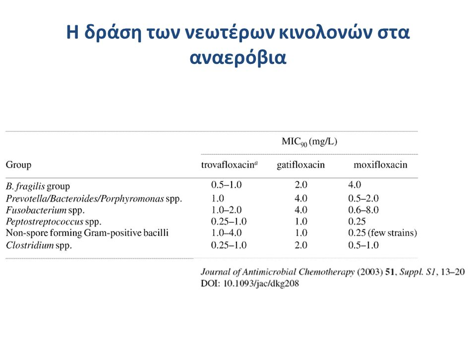 H δράση των νεωτέρων κινολονών στα αναερόβια