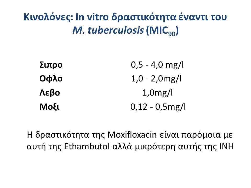 Κινολόνες: Ιn vitro δραστικότητα έναντι του Μ. tuberculosis (MIC 90 ) Σιπρο 0,5 - 4,0 mg/l Οφλο 1,0 - 2,0mg/l Λεβο 1,0mg/l Μοξι 0,12 - 0,5mg/l Η δραστ
