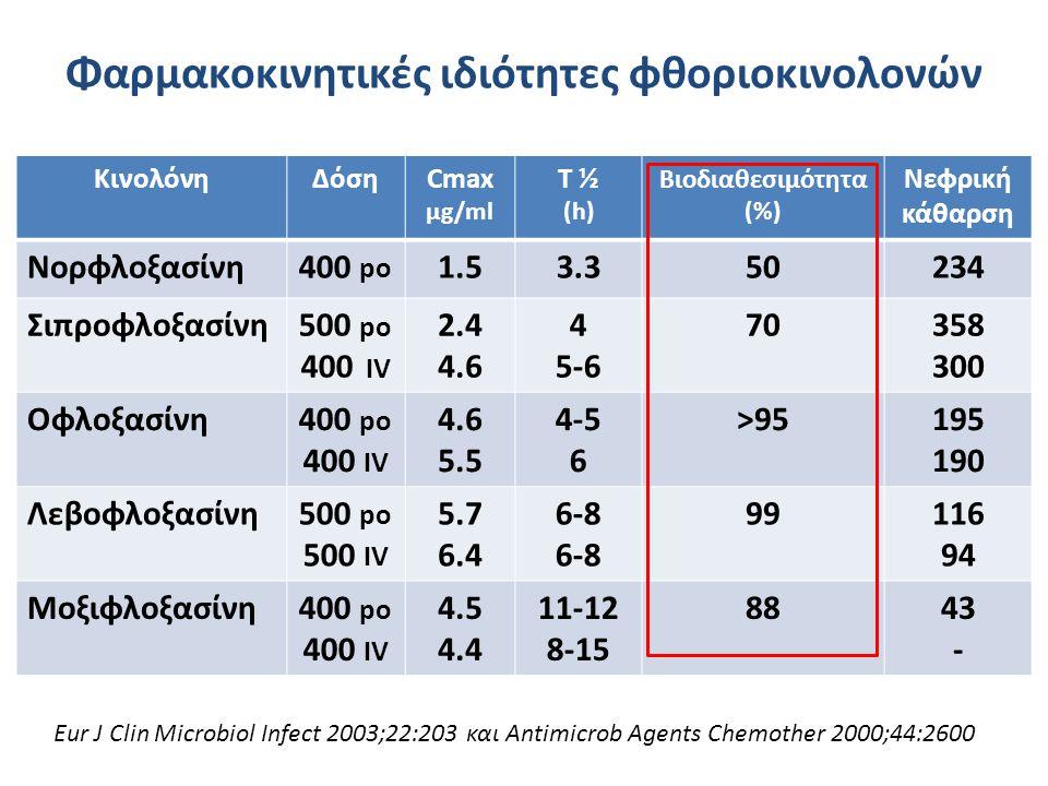 Φαρμακοκινητικές ιδιότητες φθοριοκινολονών ΚινολόνηΔόσηCmax μg/ml T ½ (h) Βιοδιαθεσιμότητα (%) Νεφρική κάθαρση Nορφλοξασίνη400 po 1.53.350234 Σιπροφλο