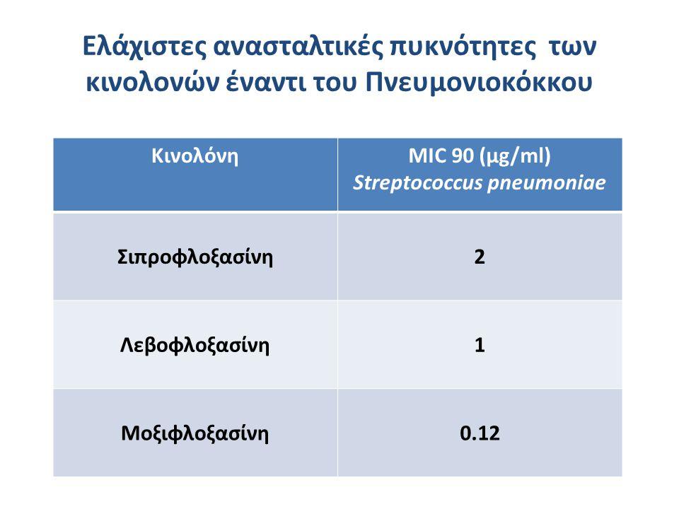 Ελάχιστες ανασταλτικές πυκνότητες των κινολονών έναντι του Πνευμονιοκόκκου ΚινολόνηMIC 90 (μg/ml) Streptococcus pneumoniae Σιπροφλοξασίνη2 Λεβοφλοξασί