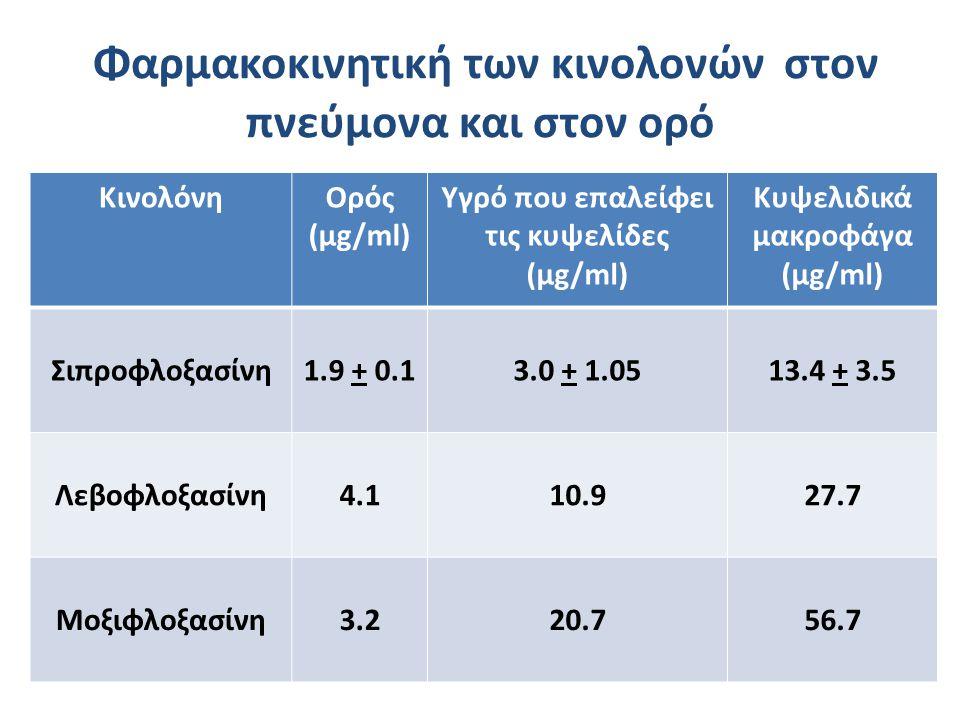 Φαρμακοκινητική των κινολονών στον πνεύμονα και στον ορό ΚινολόνηΟρός (μg/ml) Υγρό που επαλείφει τις κυψελίδες (μg/ml) Κυψελιδικά μακροφάγα (μg/ml) Σι