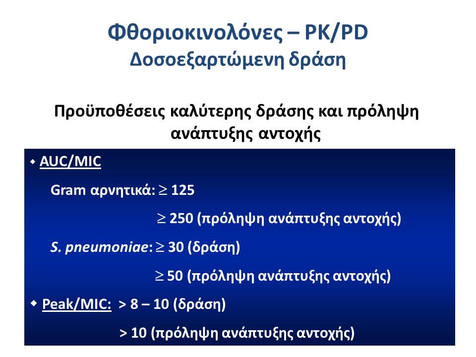 Φθοριοκινολόνες – PK/PD Δοσοεξαρτώμενη δράση Προϋποθέσεις καλύτερης δράσης και πρόληψη ανάπτυξης αντοχής  AUC/MIC Gram αρνητικά:  125  250 (πρόληψη ανάπτυξης αντοχής) S.