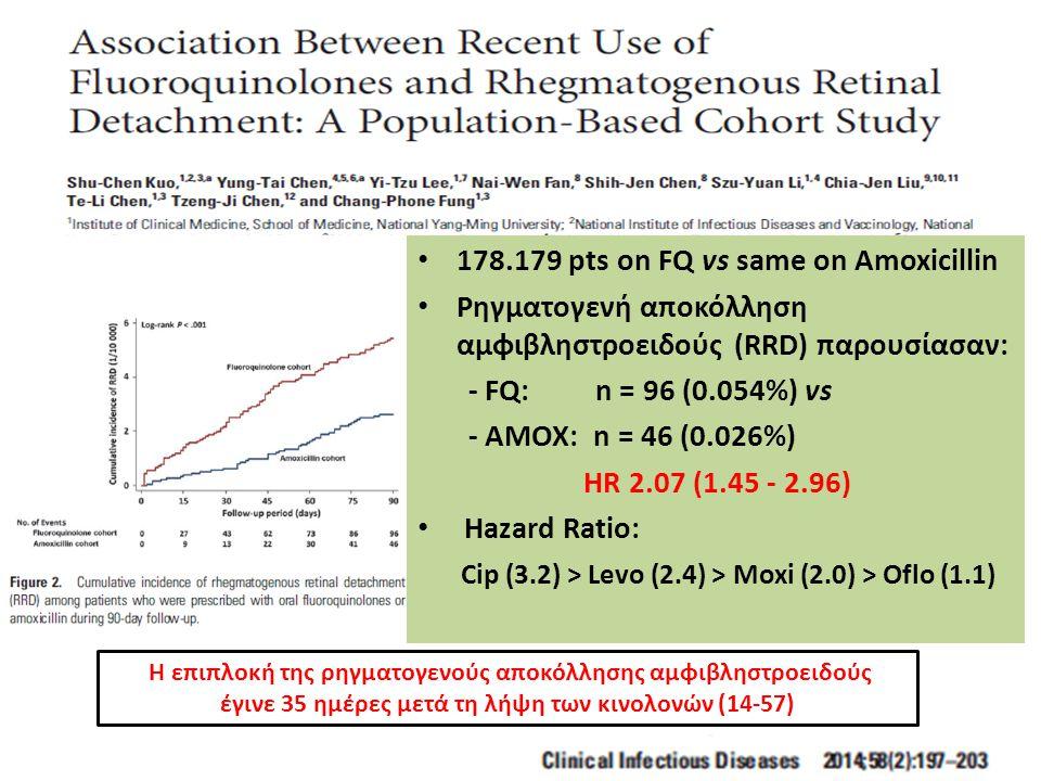 178.179 pts on FQ vs same on Amoxicillin Ρηγματογενή αποκόλληση αμφιβληστροειδούς (RRD) παρουσίασαν: - FQ: n = 96 (0.054%) vs - AMOX: n = 46 (0.026%) HR 2.07 (1.45 - 2.96) Hazard Ratio: Cip (3.2) > Levo (2.4) > Moxi (2.0) > Oflo (1.1) Η επιπλοκή της ρηγματογενούς αποκόλλησης αμφιβληστροειδούς έγινε 35 ημέρες μετά τη λήψη των κινολονών (14-57)