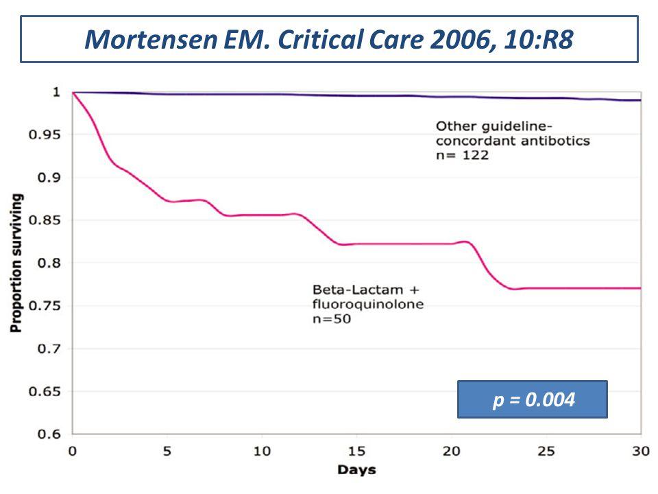 Mortensen EM. Critical Care 2006, 10:R8 p = 0.004