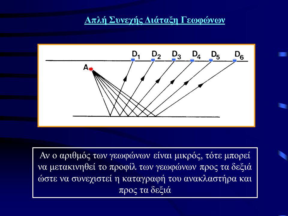 Διπλή Συνεχής Διάταξη Γεωφώνων Αν ο αριθμός των γεωφώνων είναι μικρός, τότε μπορεί να μετακινηθεί το προφίλ των γεωφώνων προς τα δεξιά και τα αριστερά ώστε να συνεχιστεί η καταγραφή του ανακλαστήρα και προς τα δεξιά και αριστερά