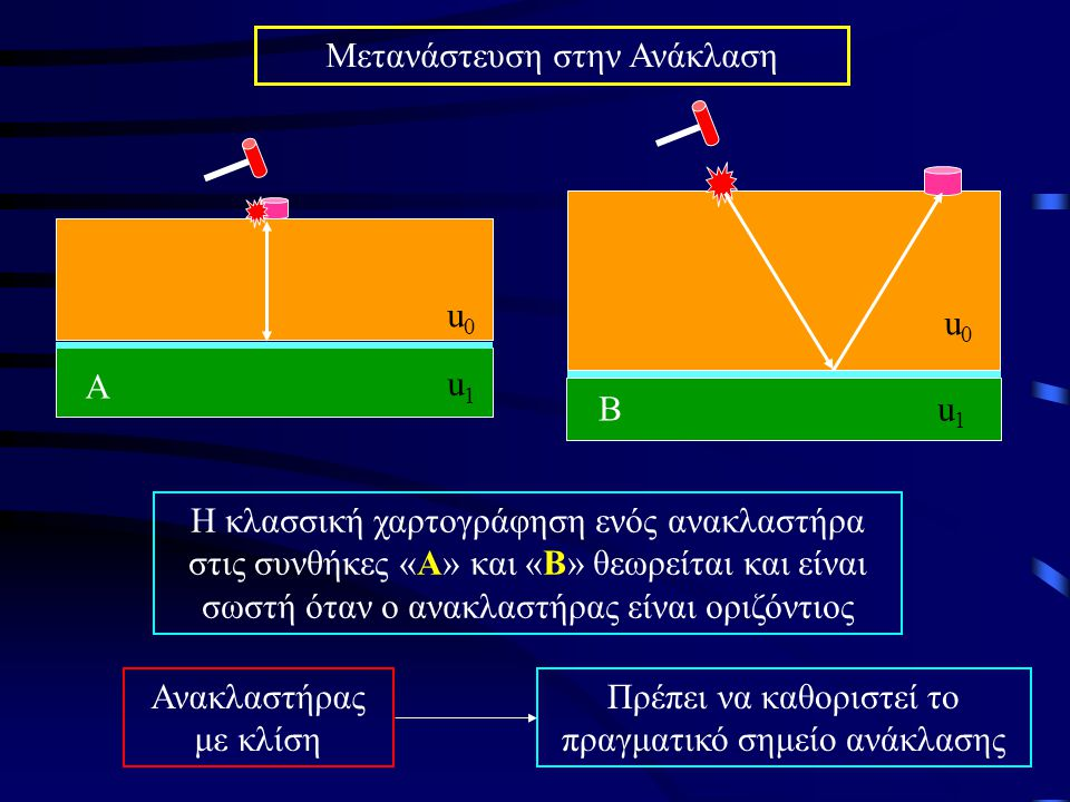 Καθορισμός πραγματικού σημείου ανάκλασης Μετανάστευση Πραγματική Ανάκλαση στα Α 1 και Β 1 Λάθος Χαρτογράφηση στα Α 2 και Β 2 Λάθος Χαρτογράφηση ανακλαστήρα Α 2 Β 2 Α Β Α1Α1 Α2Α2 Β1Β1 Β2Β2 ΠΗΓΗ + ΓΕΩΦΩΝΟ στα Α και Β θ θ θ