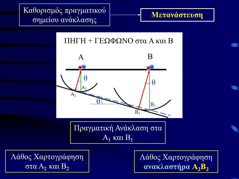 Λύση κατα προσέγγιση Υπολογισμός της πραγματικής ακτίνας μετώπου κύματος στα Α και Β Α Β Α1Α1 Α2Α2 Β1Β1 Β2Β2 ΠΗΓΗ + ΓΕΩΦΩΝΟ στα Α και Β θ θ θ t2t2 t1t1 u0u0 Χάραξη των πραγματικών ακτινών ΑΑ 1 & ΒΒ 1 υπό γωνία «θ» που είναι η πραγματική κλίση του ανακλαστήρα Χαρτογράφηση σωστού ανακλαστήρα Α 1 Β 1