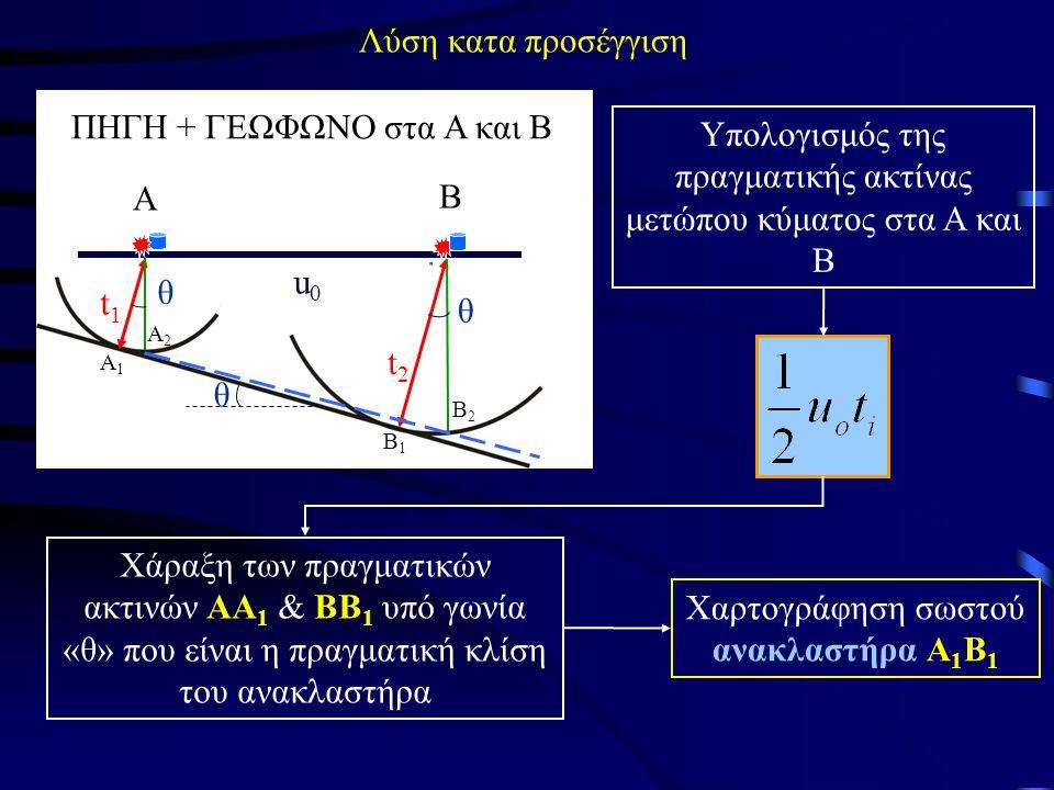Λύση κατα προσέγγιση Υπολογισμός της πραγματικής ακτίνας μετώπου κύματος στα Α και Β Α Β Α1Α1 Α2Α2 Β1Β1 Β2Β2 ΠΗΓΗ + ΓΕΩΦΩΝΟ στα Α και Β θ θ θ t2t2 t1t