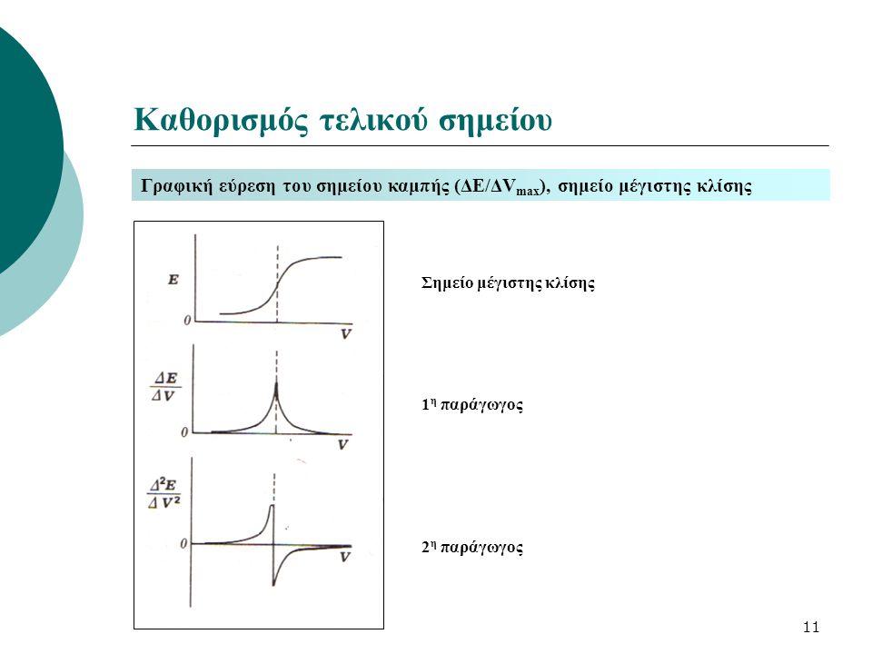 11 Καθορισμός τελικού σημείου Γραφική εύρεση του σημείου καμπής (ΔΕ/ΔV max ), σημείο μέγιστης κλίσης Σημείο μέγιστης κλίσης 1 η παράγωγος 2 η παράγωγο
