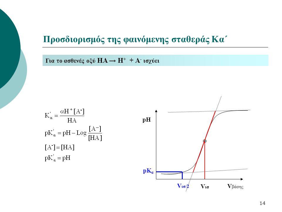 14 Προσδιορισμός της φαινόμενης σταθεράς Κα´ Για το ασθενές οξύ ΗΑ → Η + + Α - ισχύει V βάσης pH V ισ/2 pK α V ισ