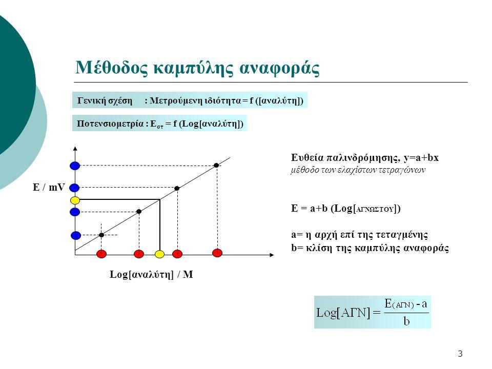 4 Μέθοδος προσθήκης γνωστής ποσότητας Μέτρηση του δυναμικού πριν (Ε 1 ) και μετά (Ε 2 ) την προσθήκη γνωστού όγκου (V s ) προτύπου διαλύματος (Cs) του προσδιοριζόμενου ιόντος σε όγκο (V u ) του αγνώστου διαλύματος συγκέντρωσης (C u ) [Cs][Cs] [Cu][Cu] [Vu][Vu] [Vs][Vs]