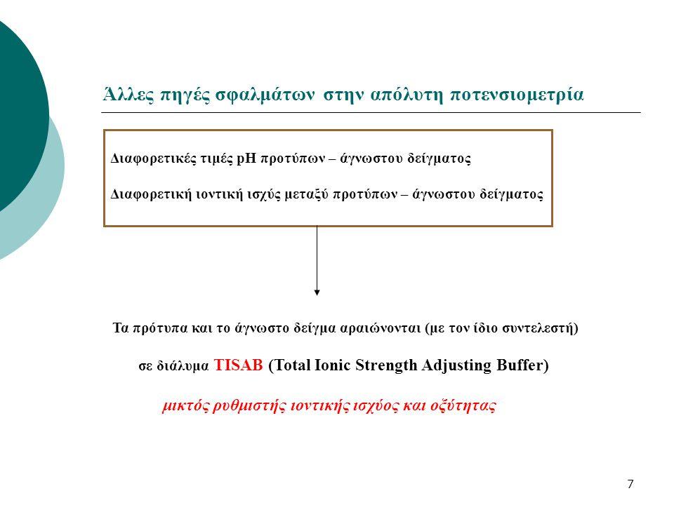 8 Προσδιορισμός ιόντων φθορίου Προσδιορισμός F - σε φυσικά δείγματα Παρασκευή προτύπων 10 -3, 10 -4 ….10 -6 Μ F - Πρότυπα και άγνωστα αναμιγνύονται 1+1 διάλυμα TISAB Μέτρηση προτύπων / Χάραξη καμπύλης εργασίας Μέτρηση αγνώστων TISAB 0,5 M NaCl (ρύθμιση ιοντικής ισχύος) 0,1 Μ CH 3 COOH/Na pH 5 (ρύθμιση pH) 0,001 Μ DCTA (αποδέσμευση F-) DCTA 4- + [MF] 2+  [DCTA-M] - + F -, M=Al DCTA Αιτία αποκλίσεων Όξινη περιοχή : Η + + F −  HF Βασική περιοχή : LaF 3 + OH −  La(OH)F 2 + F −