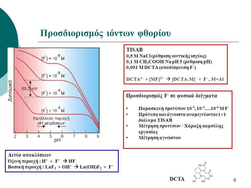 8 Προσδιορισμός ιόντων φθορίου Προσδιορισμός F - σε φυσικά δείγματα Παρασκευή προτύπων 10 -3, 10 -4 ….10 -6 Μ F - Πρότυπα και άγνωστα αναμιγνύονται 1+