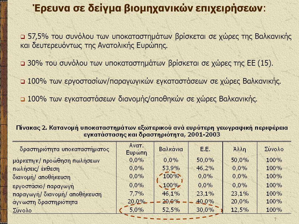 7  57,5% του συνόλου των υποκαταστημάτων βρίσκεται σε χώρες της Βαλκανικής και δευτερευόντως της Ανατολικής Ευρώπης.