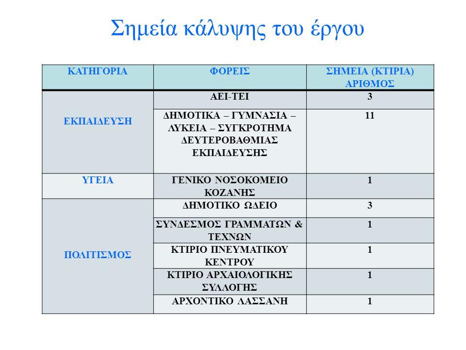 Σημεία κάλυψης του έργου ΚΑΤΗΓΟΡΙΑΦΟΡΕΙΣΣΗΜΕΙΑ (ΚΤΙΡΙΑ) ΑΡΙΘΜΟΣ ΕΚΠΑΙΔΕΥΣΗ ΑΕΙ-ΤΕΙ3 ΔΗΜΟΤΙΚΑ – ΓΥΜΝΑΣΙΑ – ΛΥΚΕΙΑ – ΣΥΓΚΡΟΤΗΜΑ ΔΕΥΤΕΡΟΒΑΘΜΙΑΣ ΕΚΠΑΙΔΕΥΣΗΣ 11 ΥΓΕΙΑ ΓΕΝΙΚΟ ΝΟΣΟΚΟΜΕΙΟ ΚΟΖΑΝΗΣ 1 ΠΟΛΙΤΙΣΜΟΣ ΔΗΜΟΤΙΚΟ ΩΔΕΙΟ3 ΣΥΝΔΕΣΜΟΣ ΓΡΑΜΜΑΤΩΝ & ΤΕΧΝΩΝ 1 ΚΤΙΡΙΟ ΠΝΕΥΜΑΤΙΚΟΥ ΚΕΝΤΡΟΥ 1 ΚΤΙΡΙΟ ΑΡΧΑΙΟΛΟΓΙΚΗΣ ΣΥΛΛΟΓΗΣ 1 ΑΡΧΟΝΤΙΚΟ ΛΑΣΣΑΝΗ1