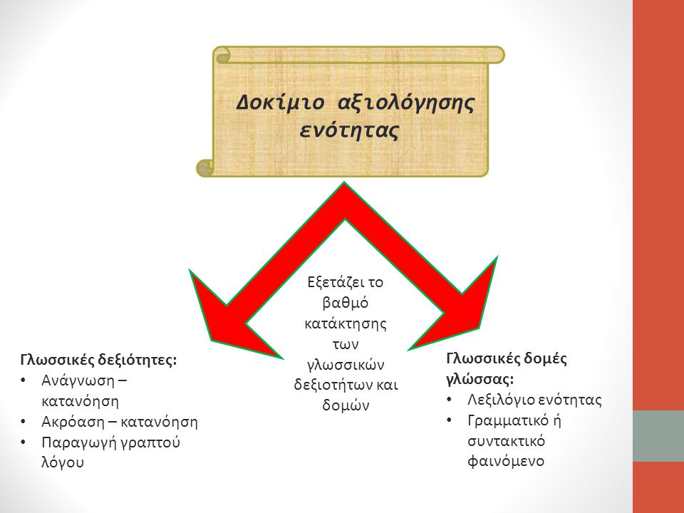 Δοκίμιο αξιολόγησης ενότητας Γλωσσικές δεξιότητες: Ανάγνωση – κατανόηση Ακρόαση – κατανόηση Παραγωγή γραπτού λόγου Γλωσσικές δομές γλώσσας: Λεξιλόγιο