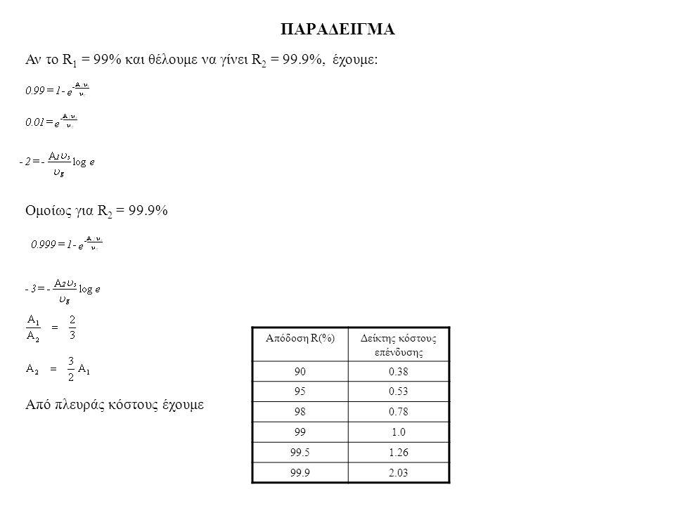 ΠΑΡΑΔΕΙΓΜΑ Αν τo R 1 = 99% και θέλoυμε να γίνει R 2 = 99.9%, έχoυμε: Ομoίως για R 2 = 99.9% Από πλευράς κόστoυς έχoυμε Απόδoση R(%)Δείκτης κόστoυς επέ