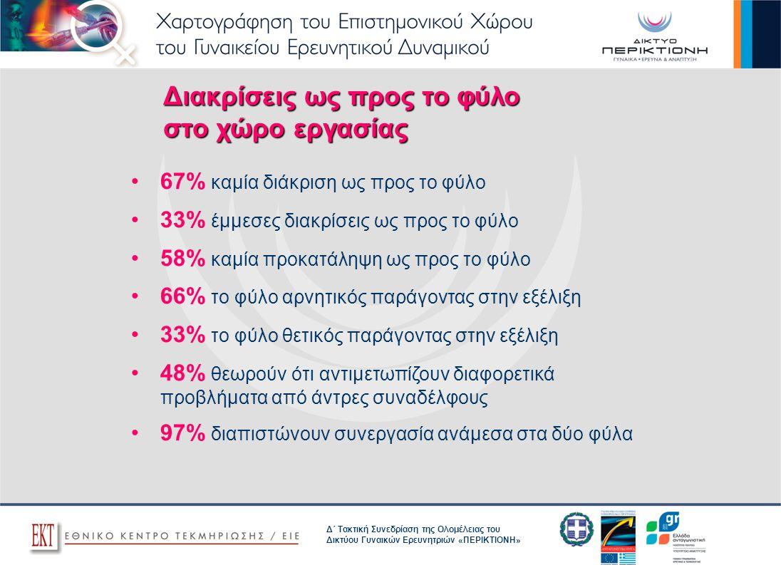 Δ΄ Τακτική Συνεδρίαση της Ολομέλειας του Δικτύου Γυναικών Ερευνητριών «ΠΕΡΙΚΤΙΟΝΗ» Διακρίσεις ως προς το φύλο στο χώρο εργασίας 67% καμία διάκριση ως