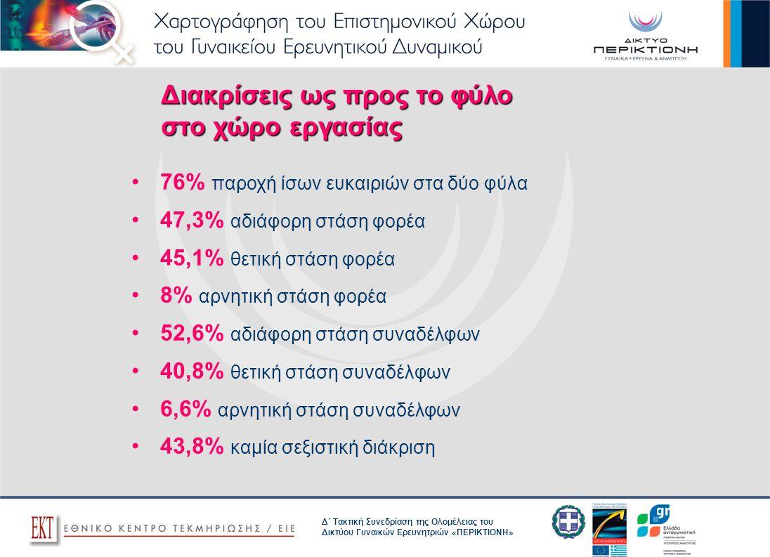 Δ΄ Τακτική Συνεδρίαση της Ολομέλειας του Δικτύου Γυναικών Ερευνητριών «ΠΕΡΙΚΤΙΟΝΗ» 76% παροχή ίσων ευκαιριών στα δύο φύλα 47,3% αδιάφορη στάση φορέα 4