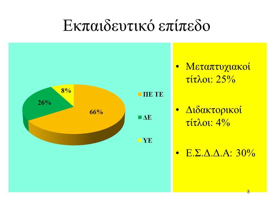 Εκπαιδευτικό επίπεδο Μεταπτυχιακοί τίτλοι: 25% Διδακτορικοί τίτλοι: 4% Ε.Σ.Δ.Δ.Α: 30% 8