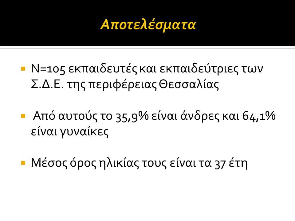  Ν=105 εκπαιδευτές και εκπαιδεύτριες των Σ.Δ.Ε. της περιφέρειας Θεσσαλίας  Από αυτούς το 35,9% είναι άνδρες και 64,1% είναι γυναίκες  Μέσος όρος ηλ