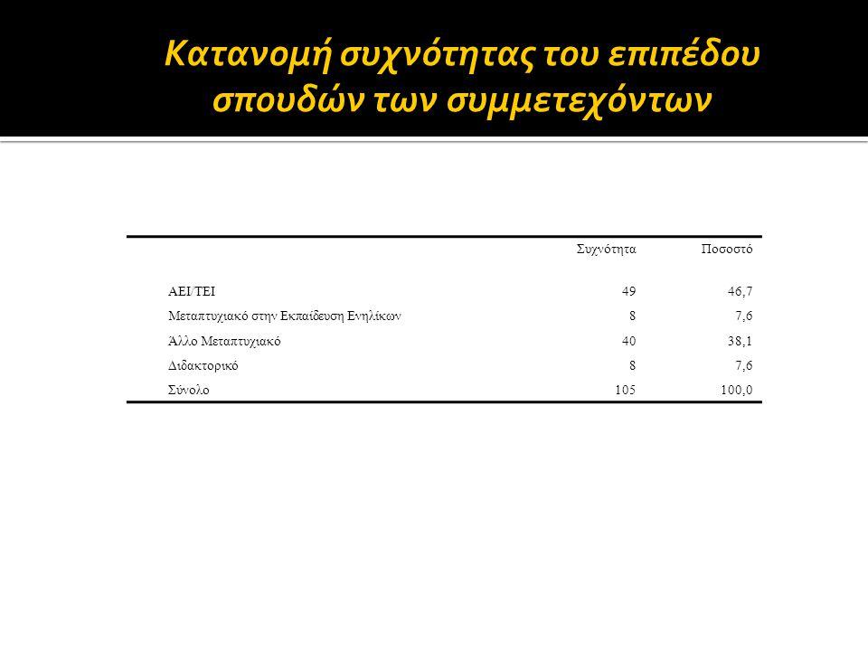 ΣυχνότηταΠοσοστό ΑΕΙ/ΤΕΙ4946,7 Μεταπτυχιακό στην Εκπαίδευση Ενηλίκων87,6 Άλλο Μεταπτυχιακό4038,1 Διδακτορικό87,6 Σύνολο105100,0 Κατανομή συχνότητας το