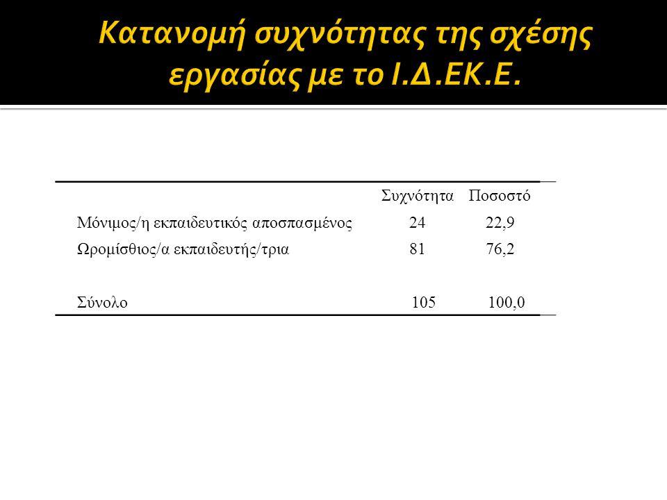 ΣυχνότηταΠοσοστό Μόνιμος/η εκπαιδευτικός αποσπασμένος2422,9 Ωρομίσθιος/α εκπαιδευτής/τρια8176,2 Σύνολο105100,0
