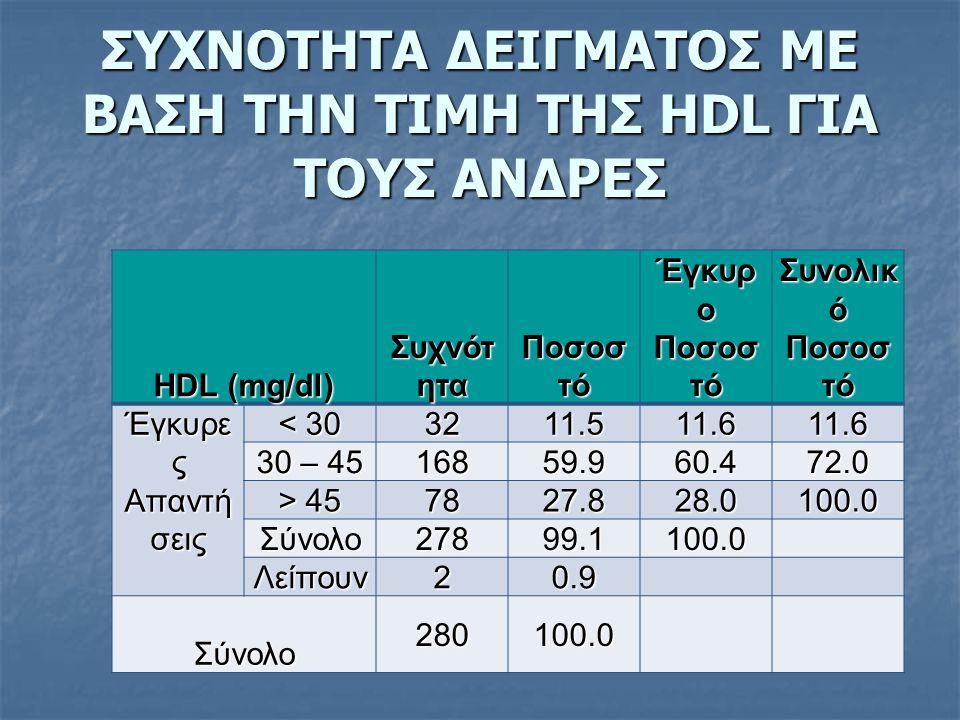 ΣΥΧΝΟΤΗΤΑ ΔΕΙΓΜΑΤΟΣ ΜΕ ΒΑΣΗ ΤΗΝ ΤΙΜΗ ΤΗΣ HDL ΓΙΑ ΤΟΥΣ ΑΝΔΡΕΣ HDL (mg/dl) Συχνότ ητα Ποσοσ τό Έγκυρ ο Ποσοσ τό Συνολικ ό Ποσοσ τό Έγκυρε ς Απαντή σεις