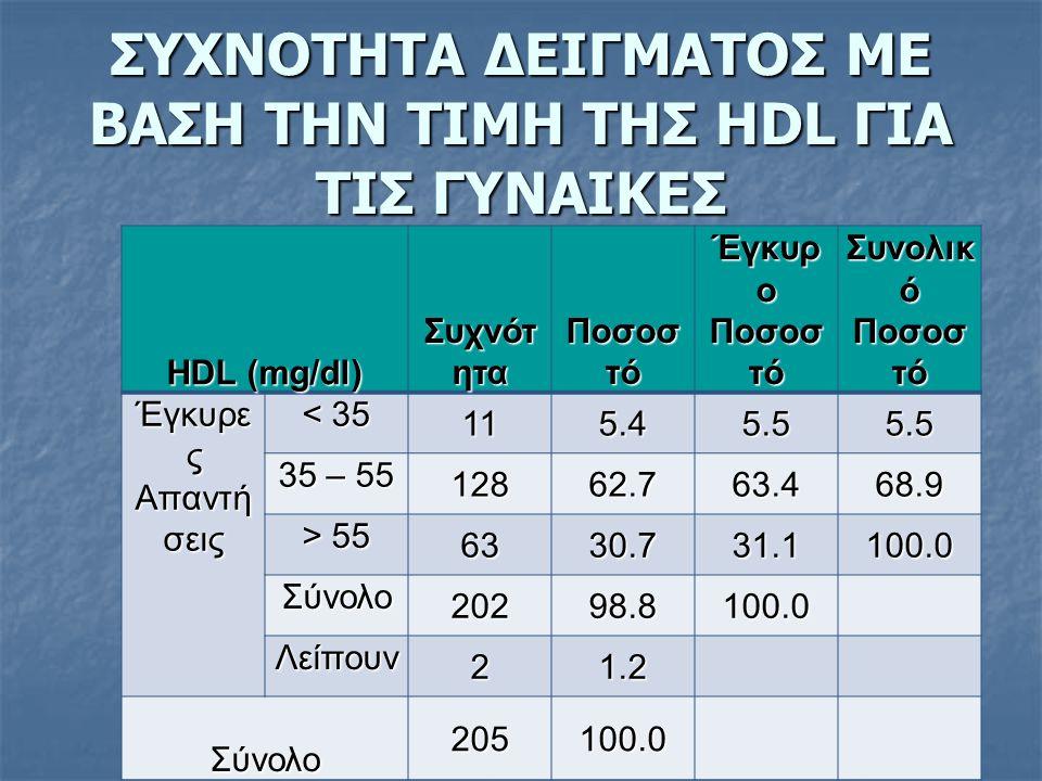 ΣΥΧΝΟΤΗΤΑ ΔΕΙΓΜΑΤΟΣ ΜΕ ΒΑΣΗ ΤΗΝ ΤΙΜΗ ΤΗΣ HDL ΓΙΑ ΤΙΣ ΓΥΝΑΙΚΕΣ HDL (mg/dl) Συχνότ ητα Ποσοσ τό Έγκυρ ο Ποσοσ τό Συνολικ ό Ποσοσ τό Έγκυρε ς Απαντή σεις