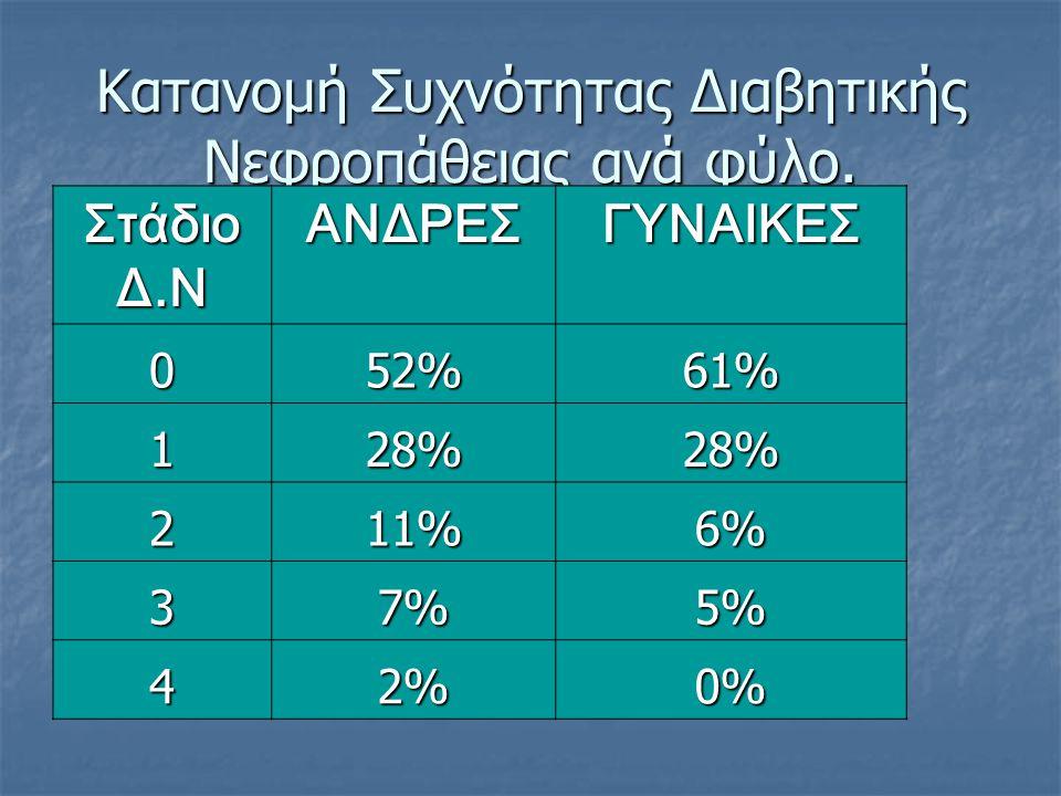 Κατανομή Συχνότητας Διαβητικής Νεφροπάθειας ανά φύλο. Στάδιο Δ.Ν ΑΝΔΡΕΣ ΓΥΝΑΙΚΕΣ 052%61% 128%28% 211%6% 37%5% 42%0%