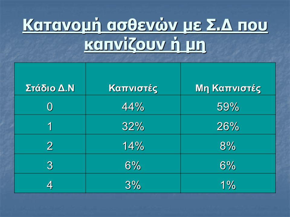 Κατανομή ασθενών με Σ.Δ που καπνίζουν ή μη Στάδιο Δ.Ν Καπνιστές Μη Καπνιστές 0 44% 59% 1 32% 26% 2 14% 8%8%8%8% 3 6%6%6%6%6% 4 3%3%3%3% 1%1%1%1%