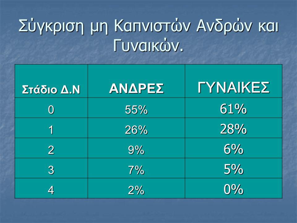 Σύγκριση μη Καπνιστών Ανδρών και Γυναικών. Στάδιο Δ.Ν ΑΝΔΡΕΣΓΥΝΑΙΚΕΣ 0 55% 61% 1 26% 28% 2 9%9%9%9%6% 3 7%7%7%7%5% 4 2%2%2%2%0%