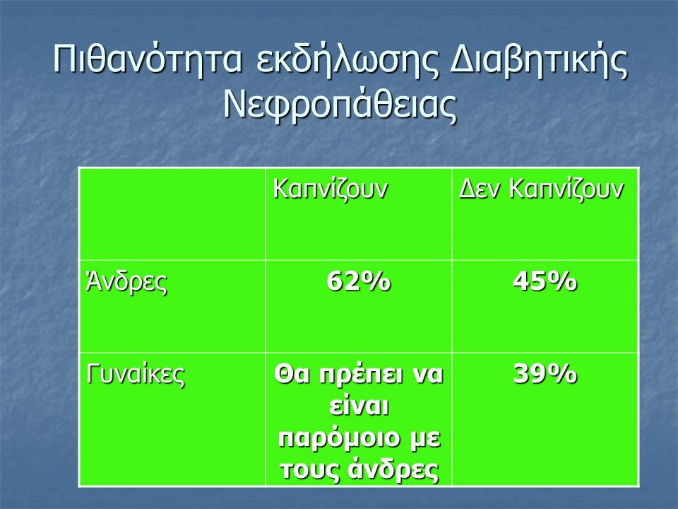 Πιθανότητα εκδήλωσης Διαβητικής Νεφροπάθειας Καπνίζουν Δεν Καπνίζουν Άνδρες62%45% Γυναίκες Θα πρέπει να είναι παρόμοιο με τους άνδρες 39%